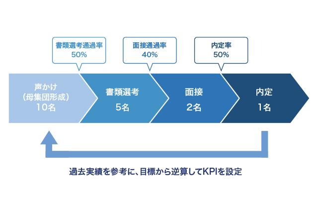 採用に強い企業が注目するKPI(重要業績評価指標)採用にも数値管理を