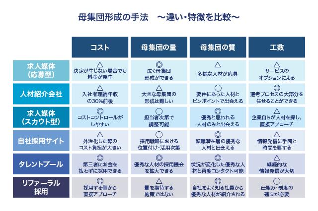 採用手法で母集団を作る~各手法の特徴比較、投資すべき手法の見極め方まで徹底解説~