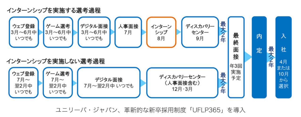 ユニリーバ・ジャパン、革新的な新卒採用制度「UFLP365」を導入