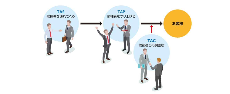 タレント・アクイジション・ソーサー(TAS)、タレント・アクイジション・パートナー(TAP)、タレント・アクイジション・コーディネーター(TAC)