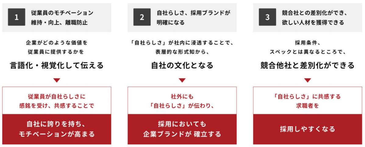 EVP策定3つのメリット