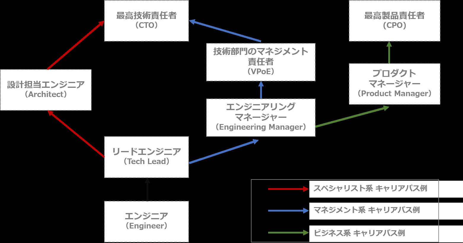 事業会社におけるITエンジニアのキャリアパスの例