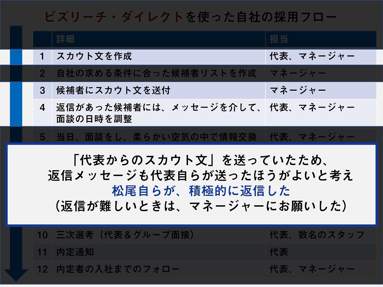 「代表からのスカウト文」を送っていたため、返信メッセージも代表自らが送ったほうがよいと考え松尾自らが、積極的に返信した(返信が難しいときは、マネージャーにお願いした)