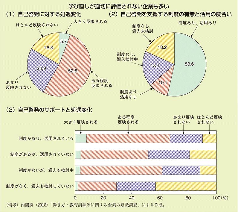 図4.平成30年度 年次経済財政報告 第2-2-14図 自己啓発のサポート