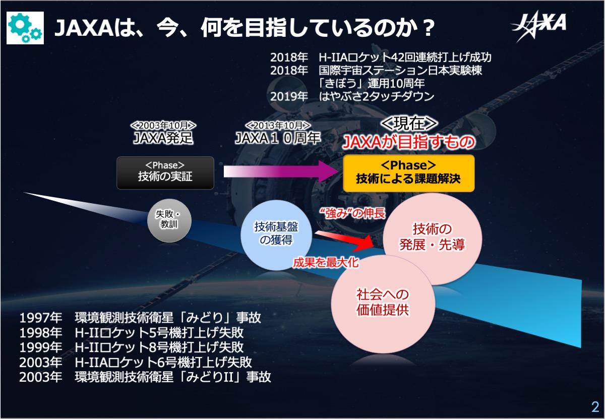JAXAの事業の歴史