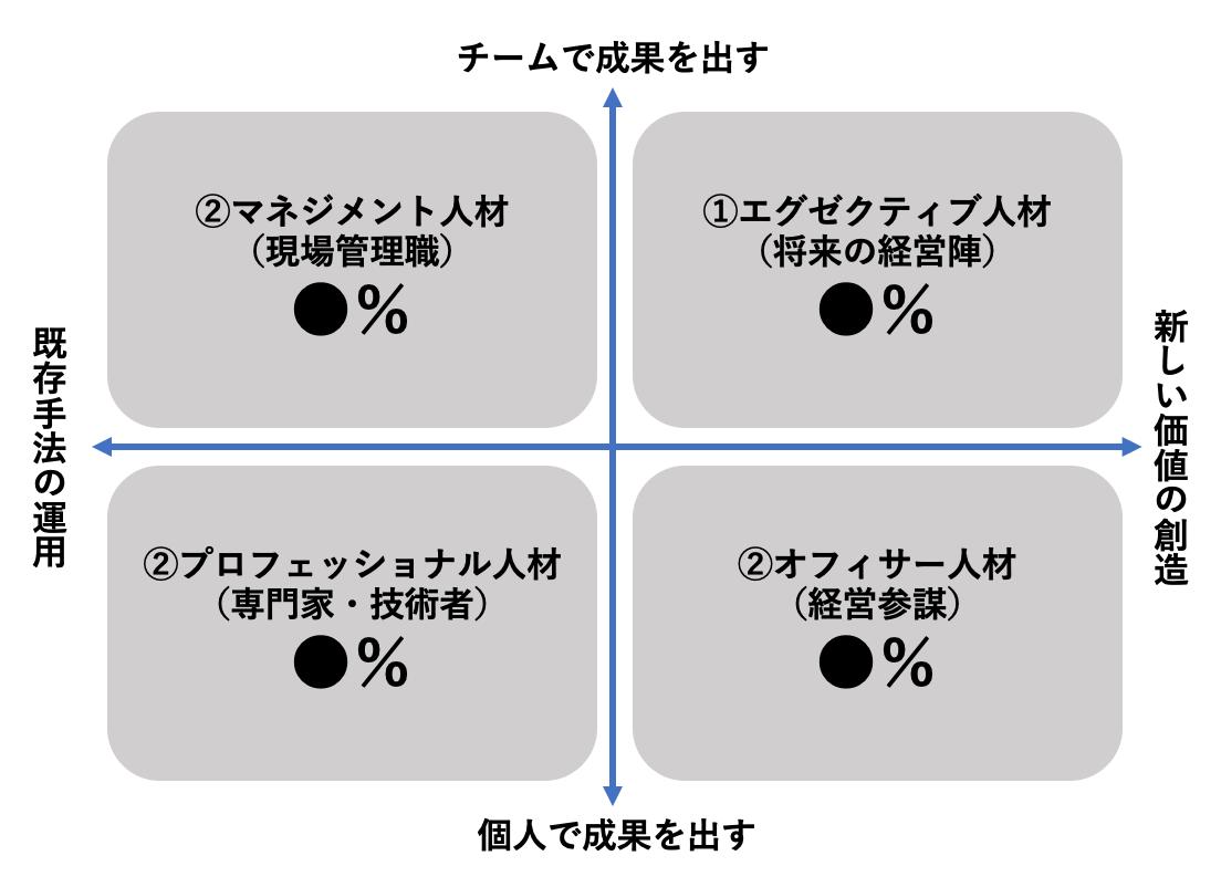 人材ポートフォリオのイメージ図