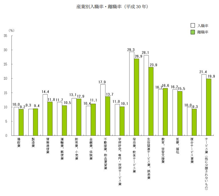 産業別入職率・離職率(平成 30 年)