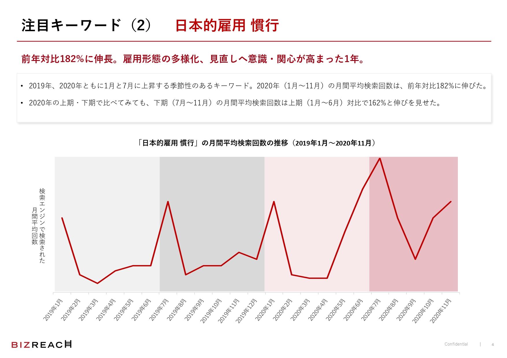 「日本的雇用 慣行」も前年対比で182%