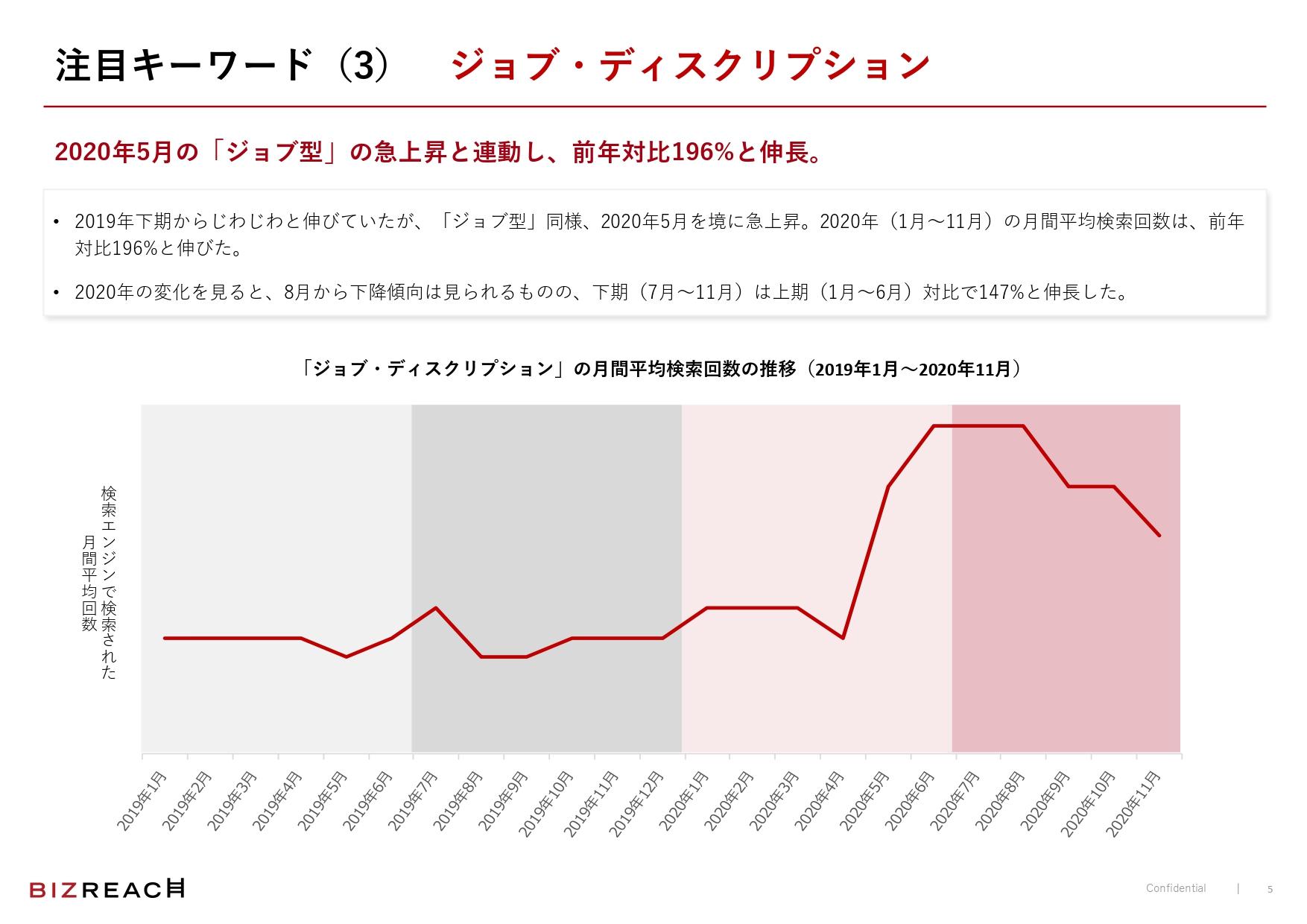 「ジョブ・ディスクリプション」も、月間平均検索回数は前年対比で196%