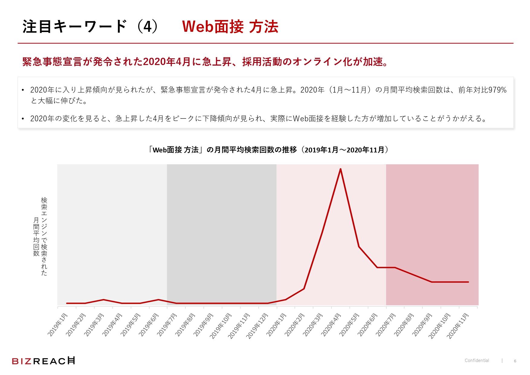 「Web面接 方法」の月間平均検索回数は、前年対比で979%