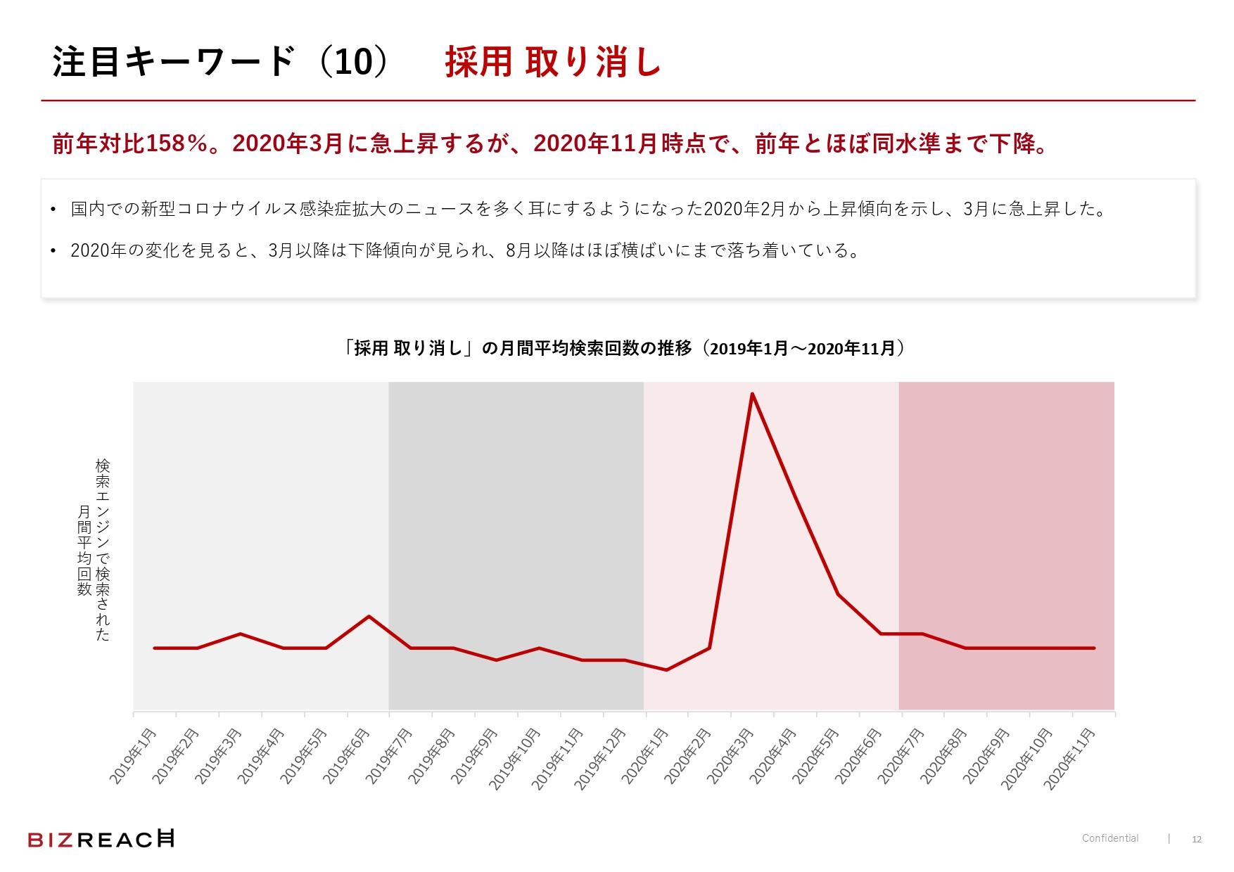 「採用 取り消し」の平均月間検索回数は2020年3月がピーク