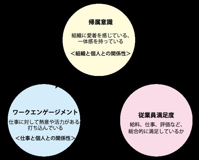 帰属意識とそれぞれの概念の関係性