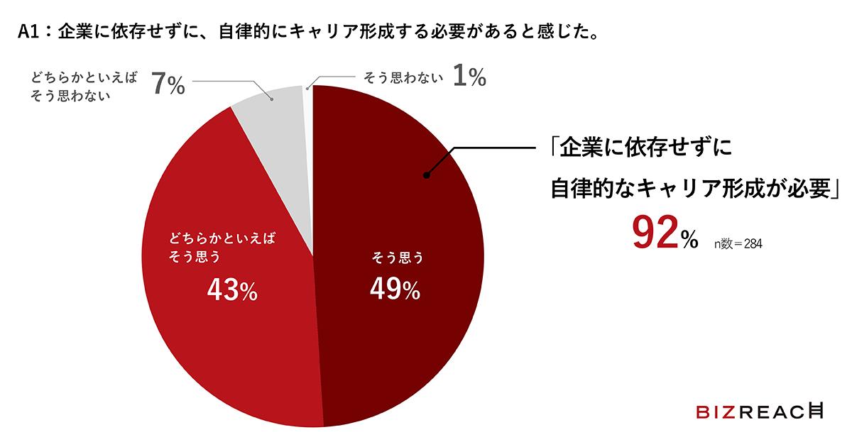 92%が「企業に依存せずに自律的なキャリア形成が必要」と回答