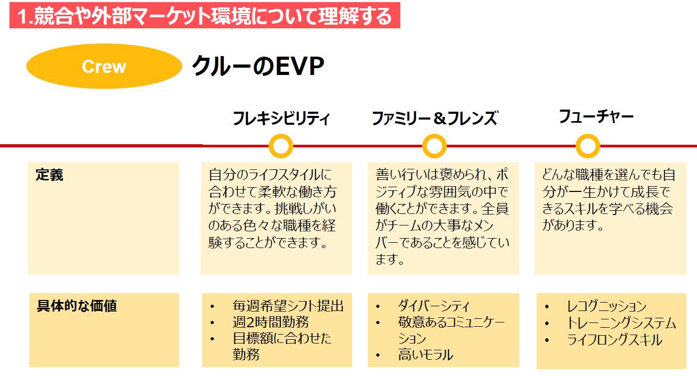 クルーのEVPのイメージ