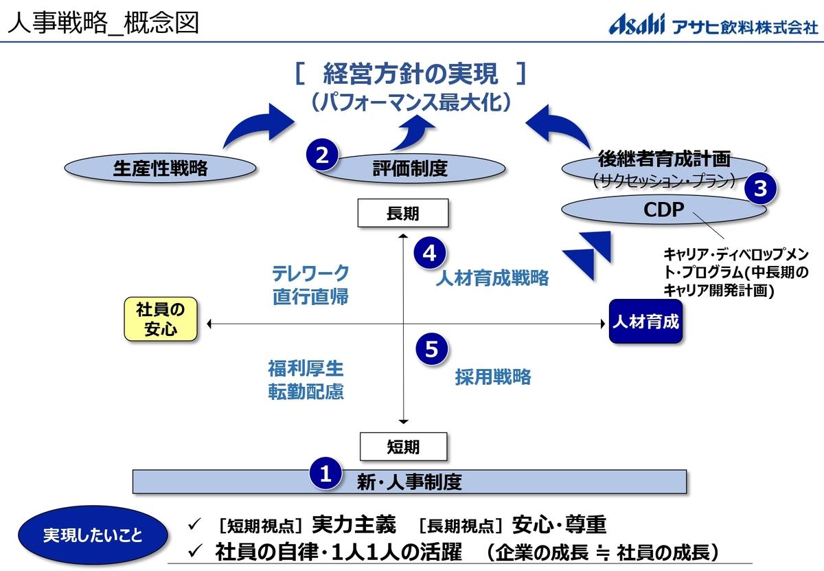 人事戦略 概念図