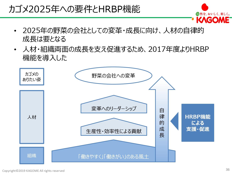 社員のポテンシャルを最大限引き出すHRBPの存在