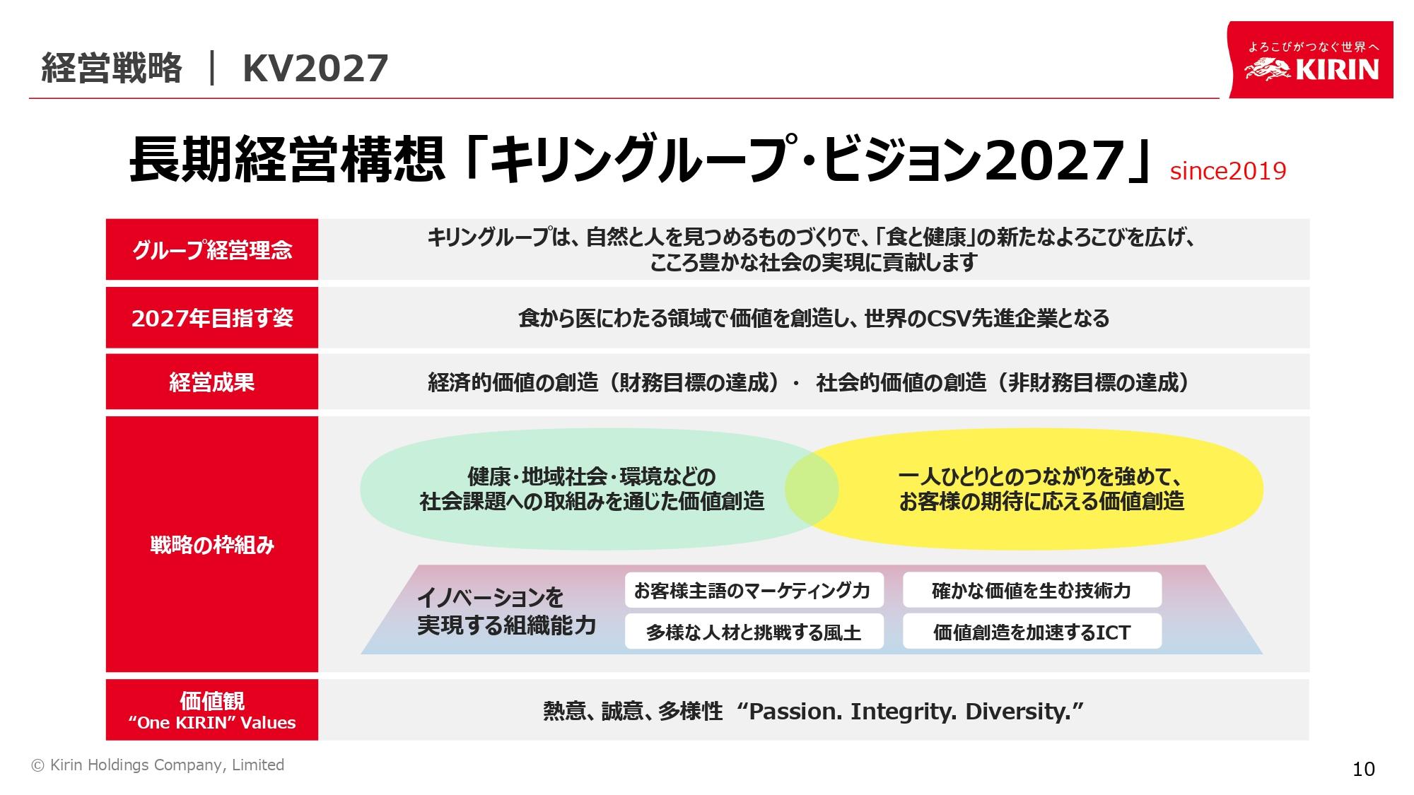 長期経営構想「キリングループ・ビジョン2027」
