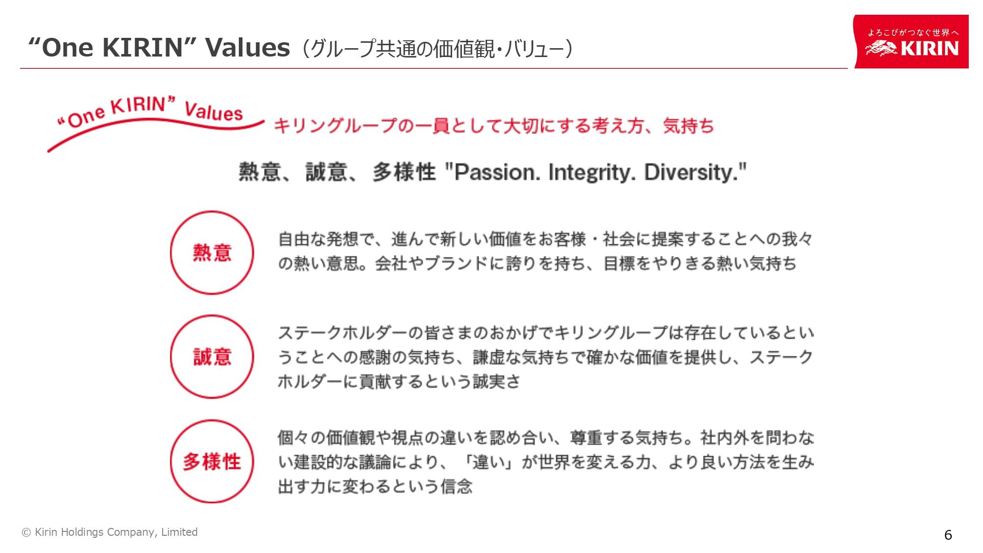 One KIRIN Values