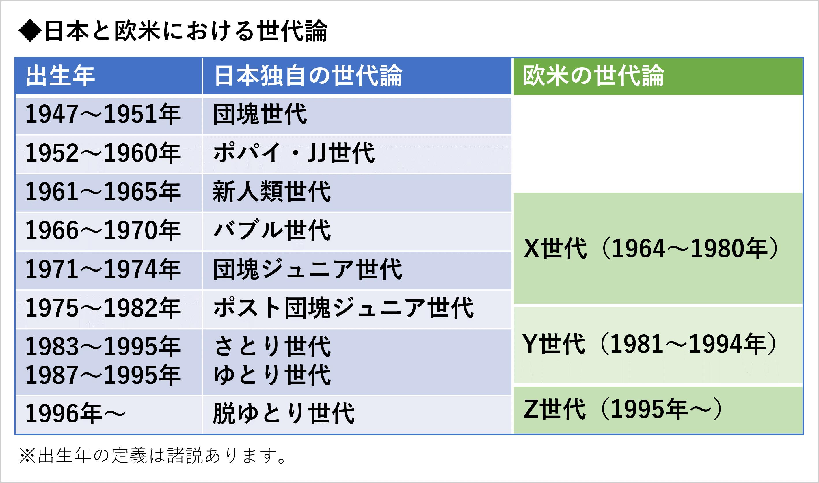 日本と欧米における世代論